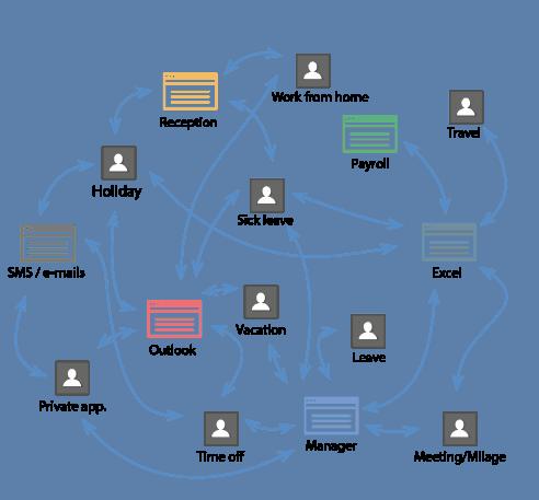 Tid og HR management platform for teams og organisationer i alle former og størrelser