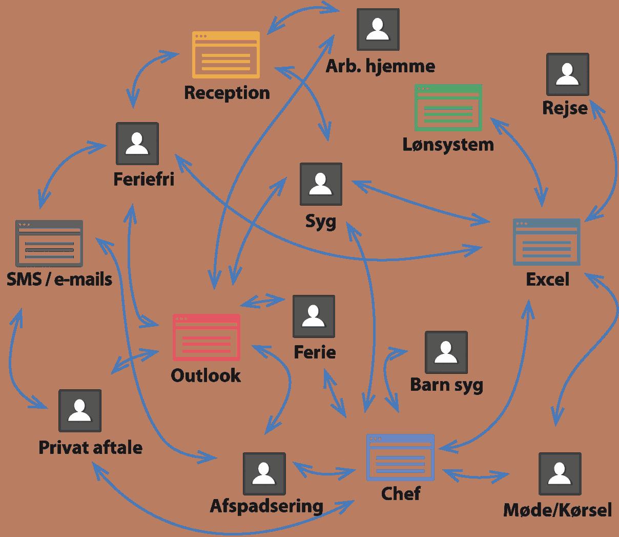 Kaos administration