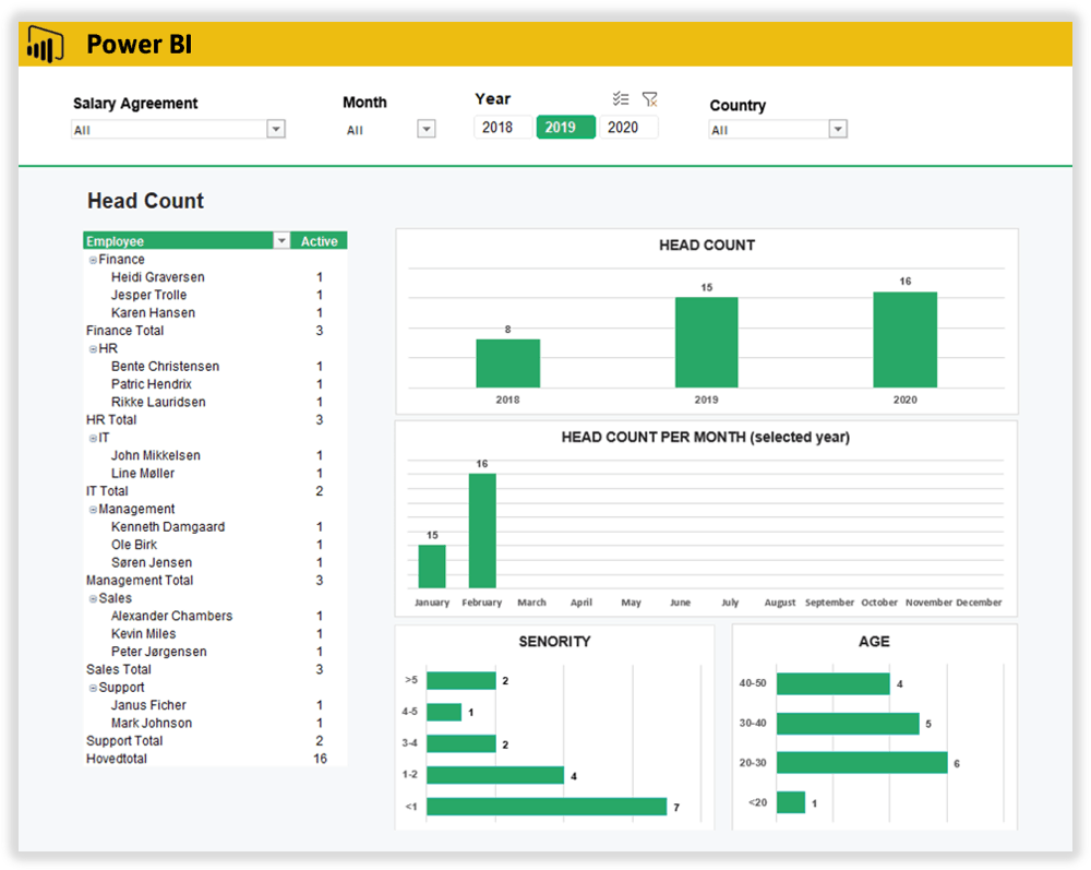 Microsoft Excel and PowerBI integrates with the time and hr management system, BitaBIZ